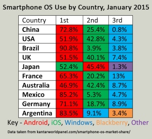 smartphone OS use by country chart 2015